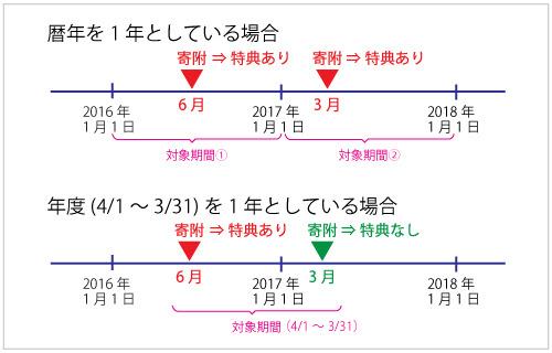 暦年と年度.jpg