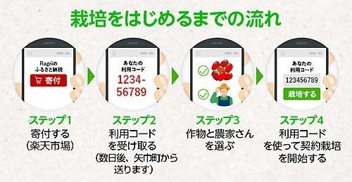 Ragriふるさと納税02.jpg